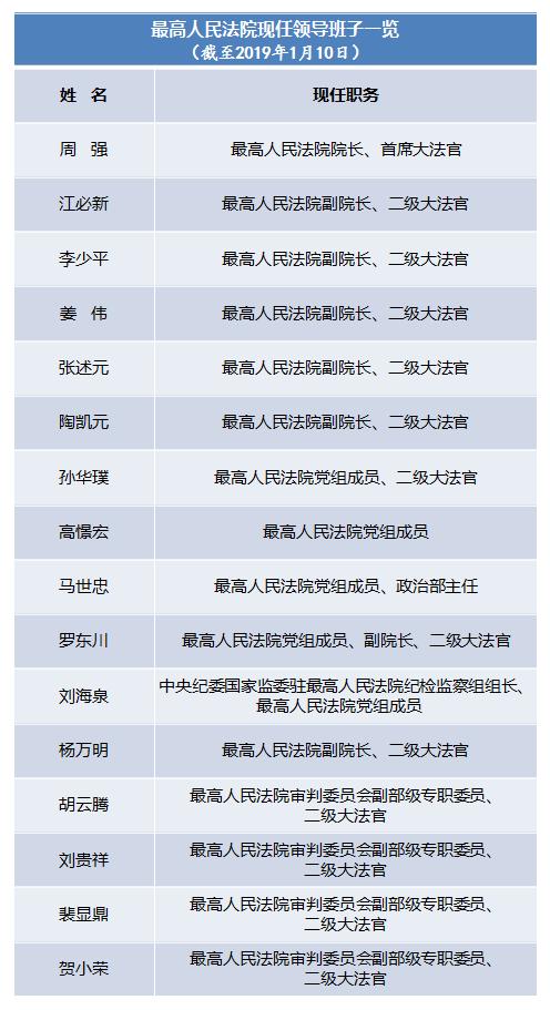 高憬宏任最高人民法院党组成员现任领导班子16人(表)