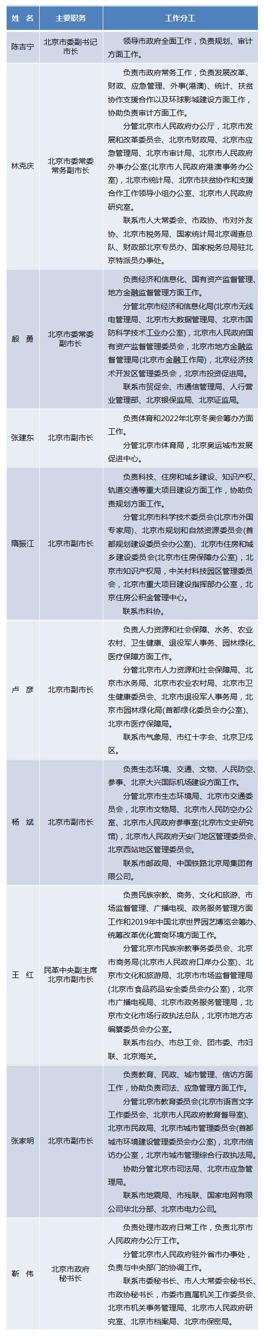 北京市政府�F任�I�О嘧臃止ご_定重大�目由副市�L��