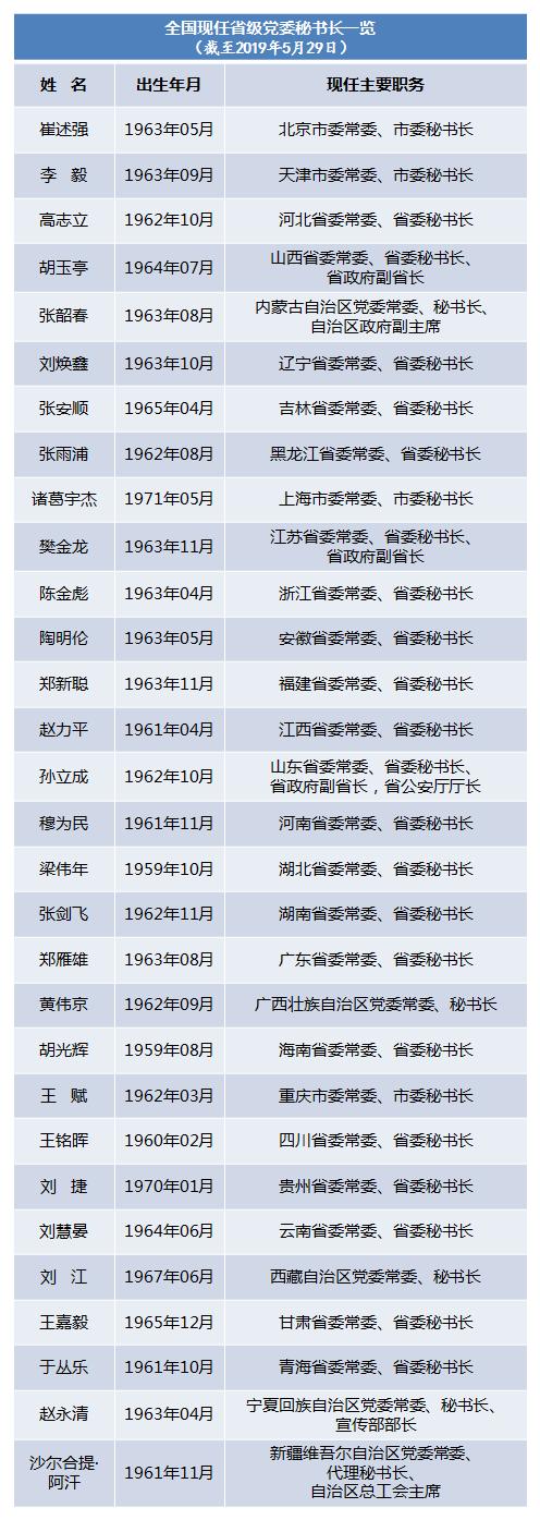 近期三省份迎来新省级党委秘书长