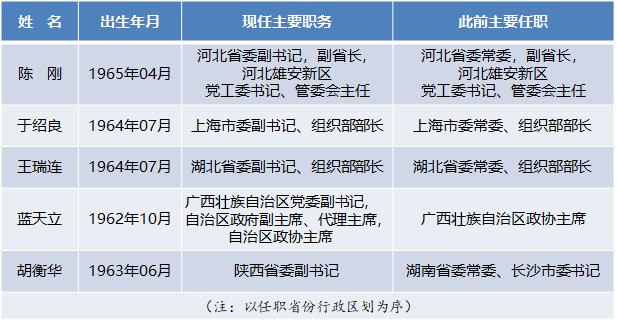 五中全会前多个省份迎来新任省级党委副书记
